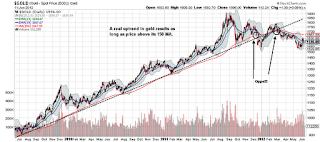 gold stock chart prices uptrend broken downtrend