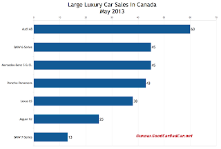Canada large luxury car sales chart May 2013