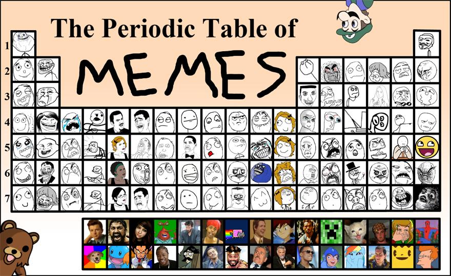 La tabla periódica de los memes