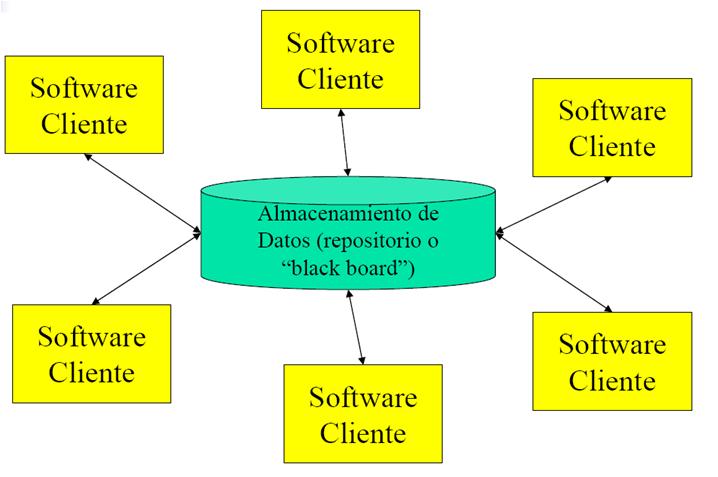 Arquitectura De Hadware Y Software Arquitecturas Comunes