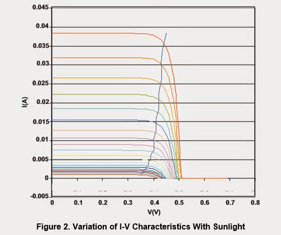I-V variation characteristics with regard to sunlight