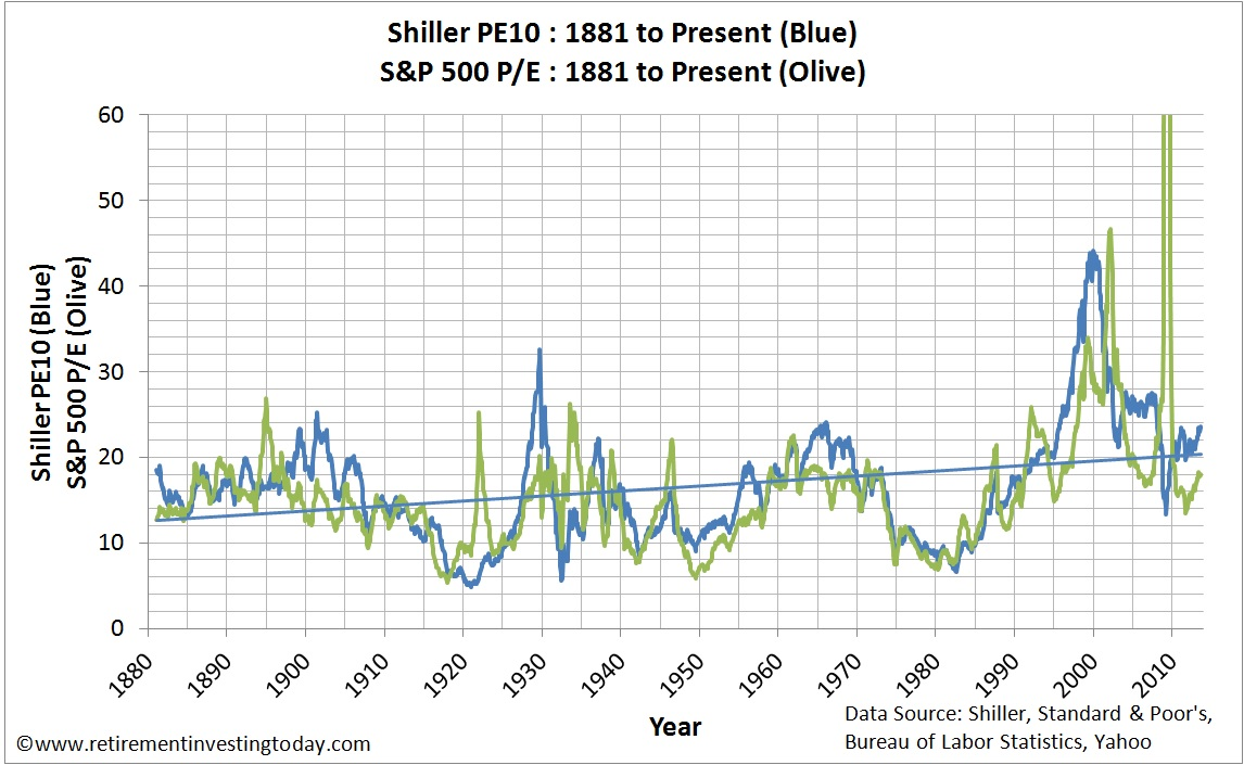 Chart of the S&P500 Cyclically Adjusted PE and S&P500 PE
