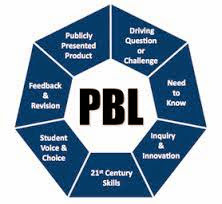 digram of 7 essential elements of PBL