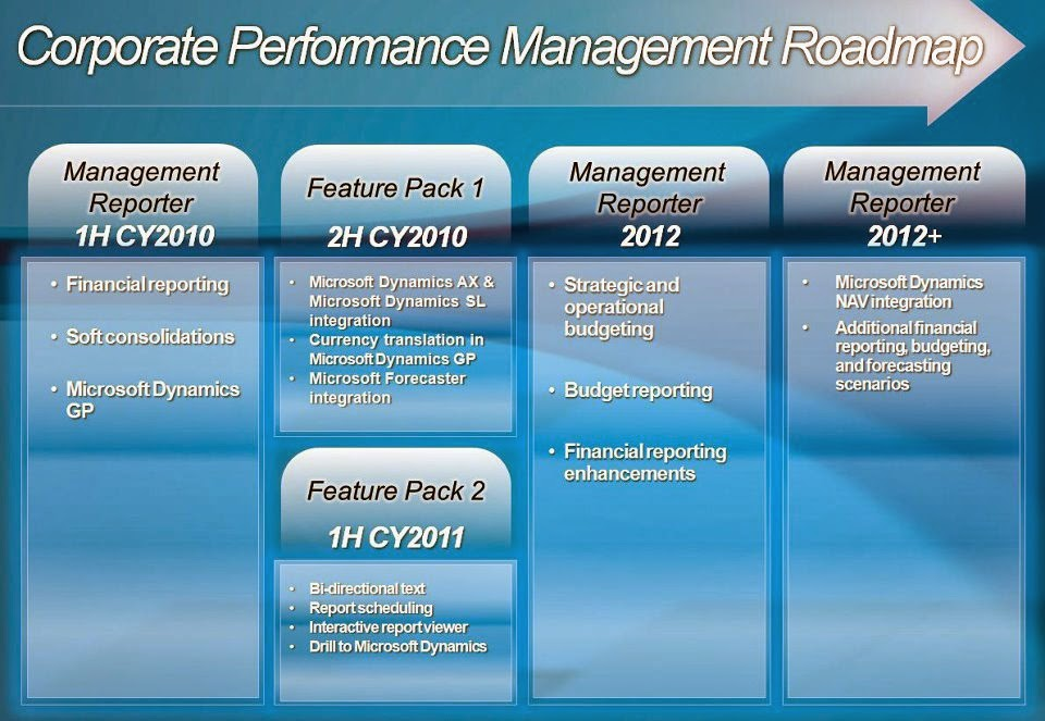 Management Reporter future and Roadmap