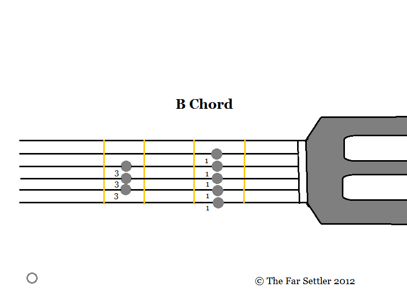 how to play bm on guitar easy