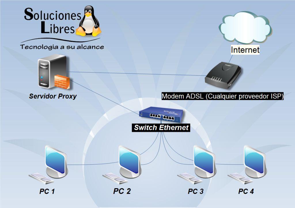 el mejor servidor proxy: