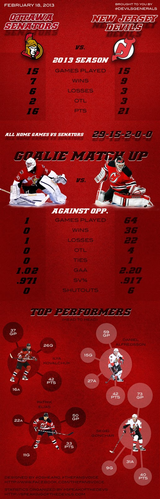 February 18, 2013 Devils Gameday Infographic
