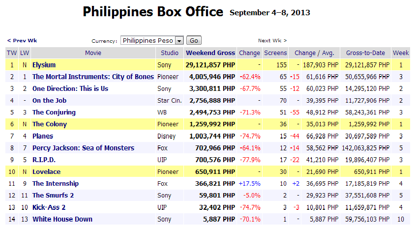 39 on the job 39 fails to sizzle at box office floydmayweather - Mojo box office philippines ...