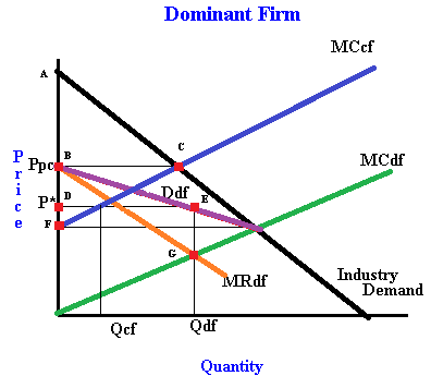 an analysis of models of oligopoly in an economy The theoretical reference model of perfect competition actually, due to the  structural characteristics, the electricity markets are oligopoly in which the market.