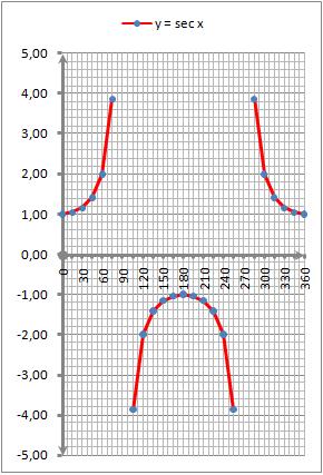 Grafik fungsi y = f(x) =  sec x