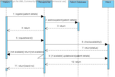 Sequence Diagram Admit Patient and allocate Ward Hospital