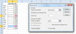 La media móvil en Excel.