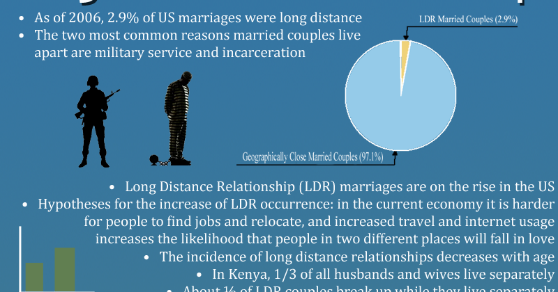 facts factsheet long distance relationships