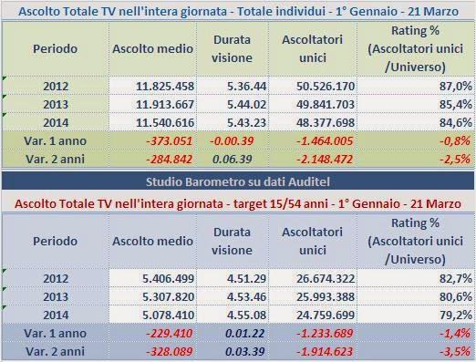 http://2.bp.blogspot.com/-EsZ7F9hp5tI/Uy6911cCJJI/AAAAAAAAF2w/qkZzgYXzCkA/s1600/Ascolto+Total+TV+Italia.jpg