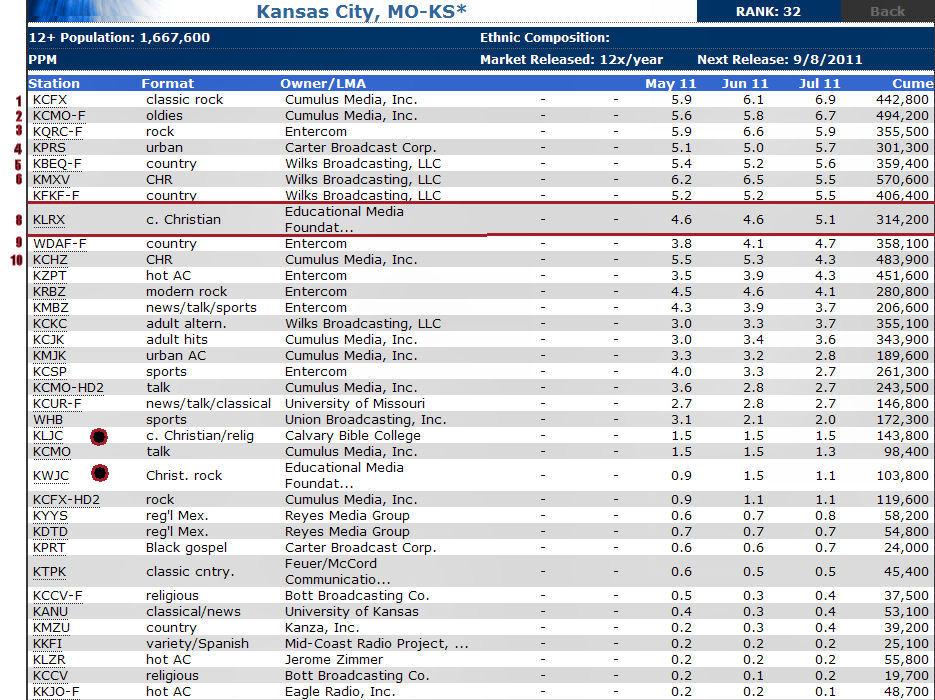 Capt Spaulding's World Kansas City Radio Rock Both Secular And Rhgrouchokarlmarxblogspot: K C Radio At Elf-jo.com