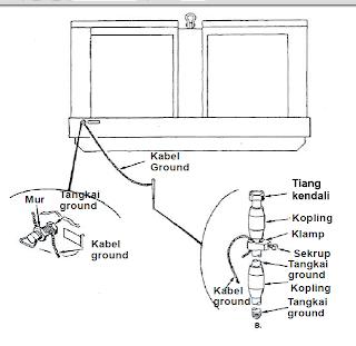 Pentanahan (grounding)