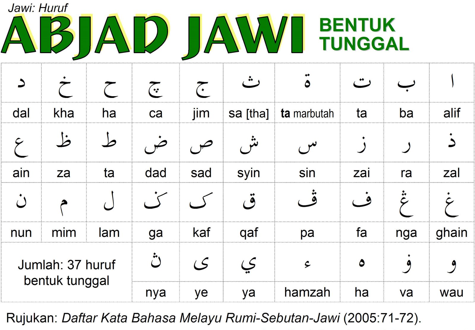 Citaten Rumi Ke Jawi : Julia yacub huruf jawi tunggal