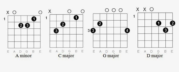 how to play radioactive on guitar tabs