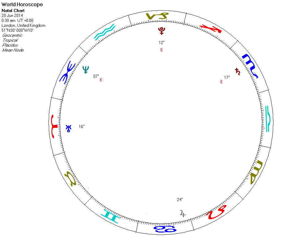 Science astrology when hades reached the top of the firmament on the very top of the world horoscope there is an area corresponding to the sign of capricorn called the worlds midheaven worlds mc or worlds nvjuhfo Gallery