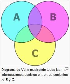 Tesci electronica algebra booleana es la unido de 3 o mas conjuntos ccuart Gallery