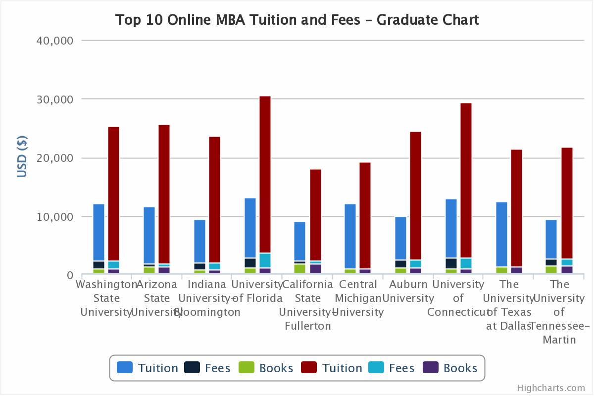 Top 10 Online Mba Comparison  Tuition And Living Costs. Single Person Budget Template. Apa Paper Template 6th Edition. Football Player Profile Template. Fake Facebook Page Template