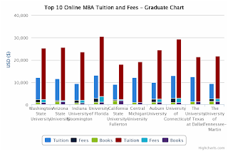 Top 10 Online MBA Tuition Comparison - Graduate Chart