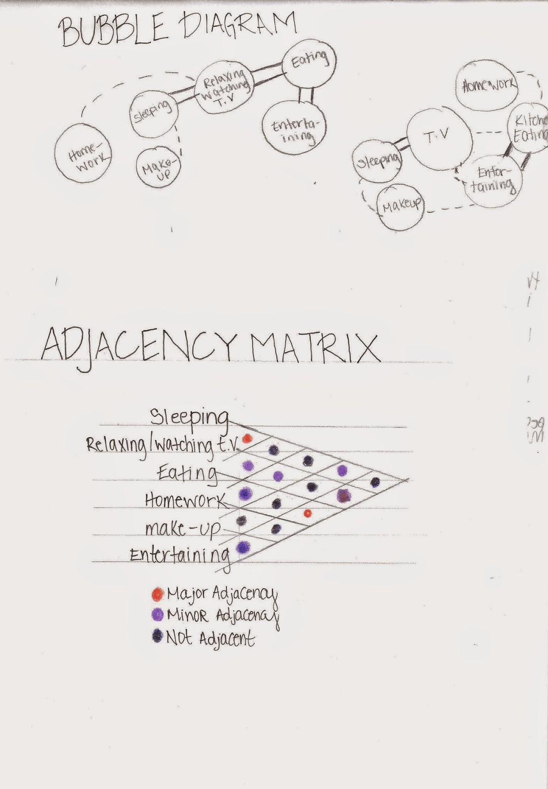 Adjacency Matrixbubble And Block Diagrams A New Designers Blog Logic Diagram Symbols Bubble Help To Organize The Spaces In Logical Way