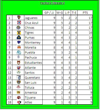 Tabla De Posiciones Del Futbol Mexicano 2016 | Calendar Template 2016