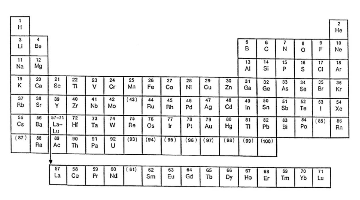 Ii carnaval de qumica breve explicacin de la tabla peridica pero esta tabla tambin est muy lejos de lo que estos principios cunticos estn tratando de entender la figura 2 muestra esa tabla peridica urtaz Images