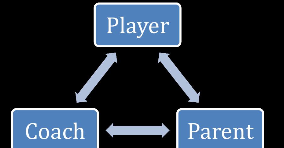 The Athletic Triangle: Coach-Parent-Athlete Triad