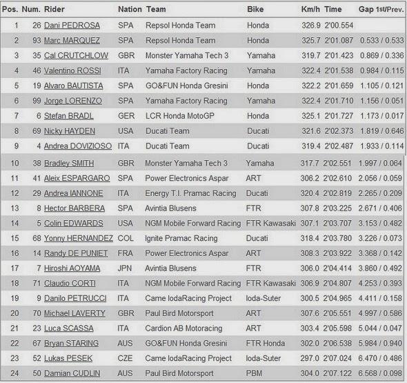 Hasil Free Practice 2 MotoGP Sirkuit Sepang Malaysia 2013