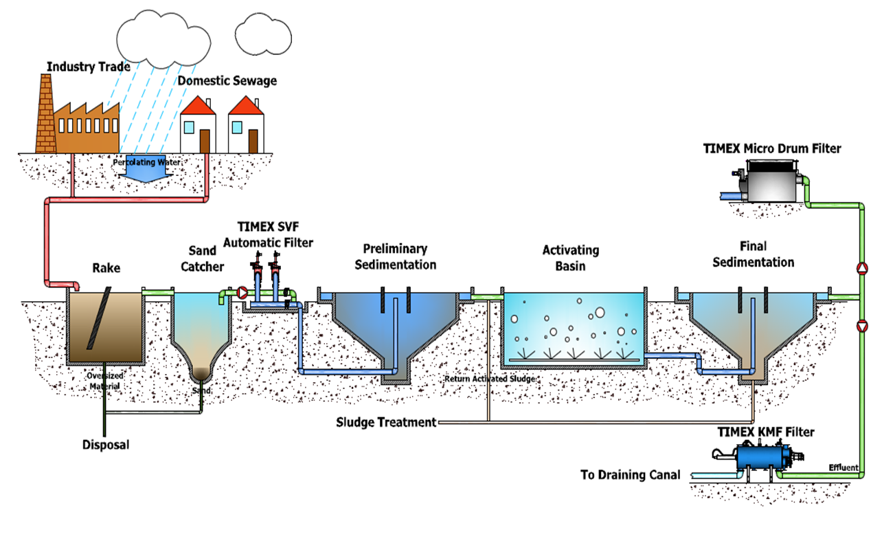 Wastewater treatment plant design easy design to keep for Pond water treatment systems