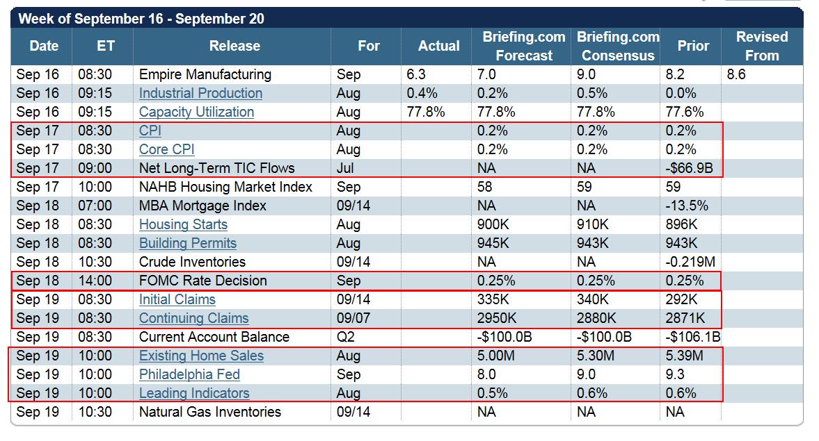 Forex economic calendar 2015