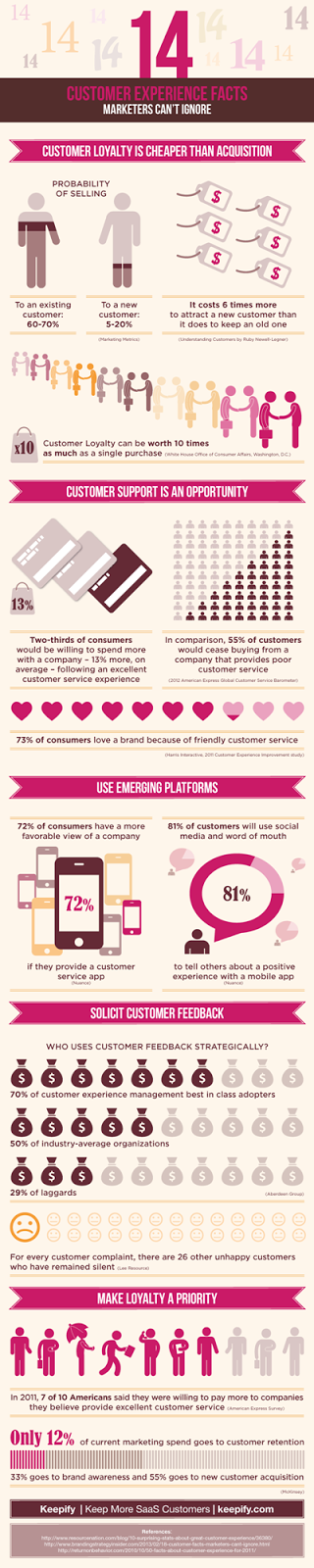 http://businessoverbroadway.com/wp-content/uploads/2013/11/Keepify_CustomerLoyalty_Infographic.pdf