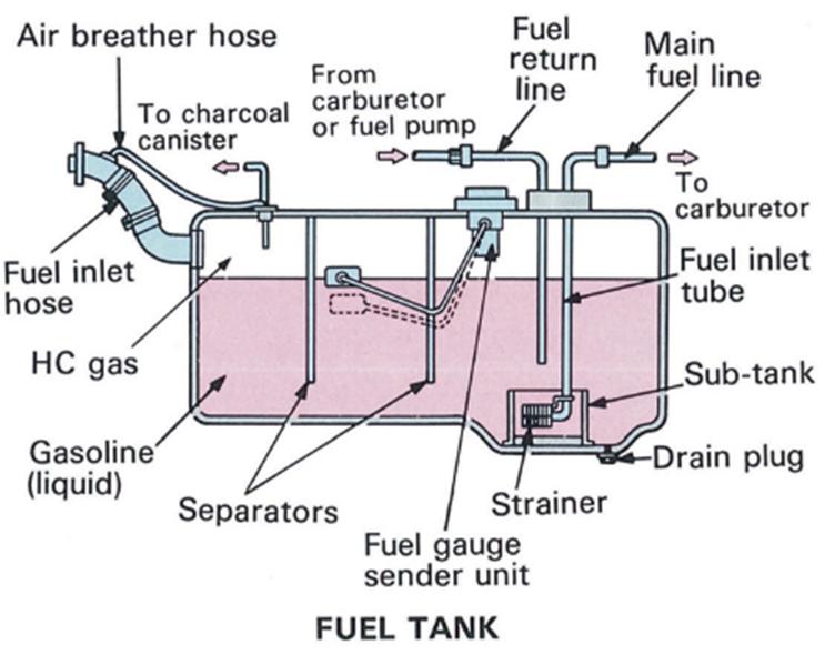 TangkiBahan Bakar (fuel tank)