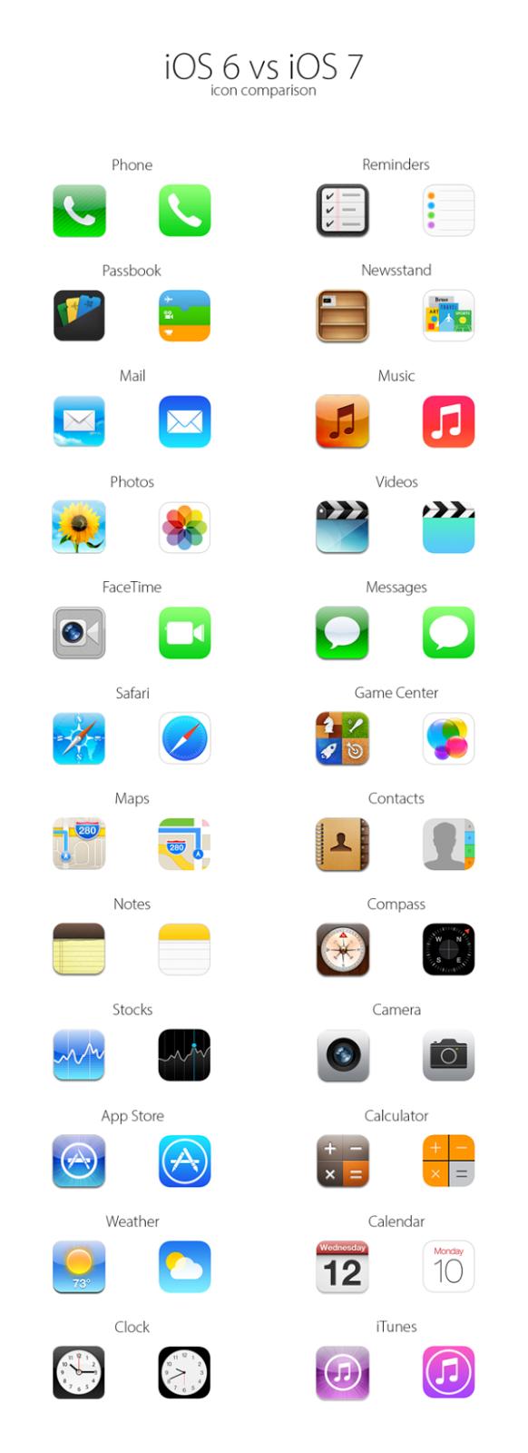 【iPhone】首頁演化史+今昔icon比較圖