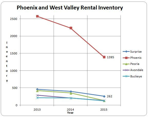 greater-phoenix-rental-market-data-by-city-2015-vs-2014-and-2013-for-septemberoctober-and-november-redux