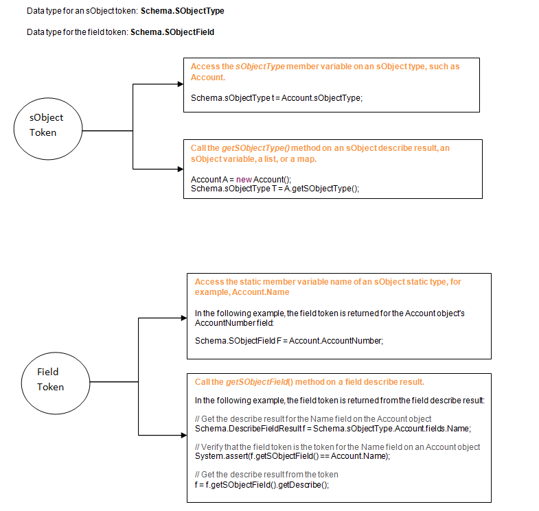image3 showing two different ways to access describe result for sobject and field separately