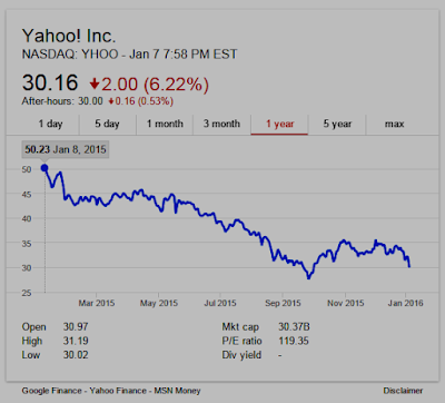 Yahoo! one-year stock chart (NASDAQ:YHOO)