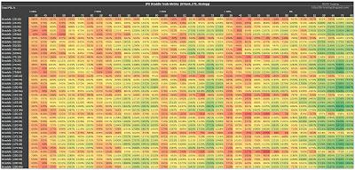 SPX Short Straddle Summary Percent Total Returns version 2