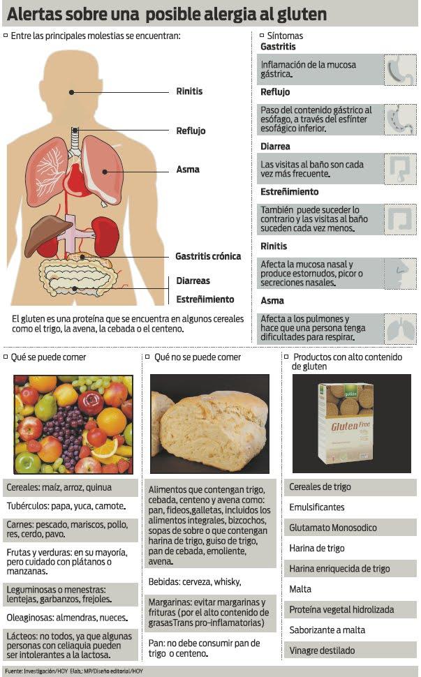 grafico dieta alergicos trigo gluten harina pan cereales