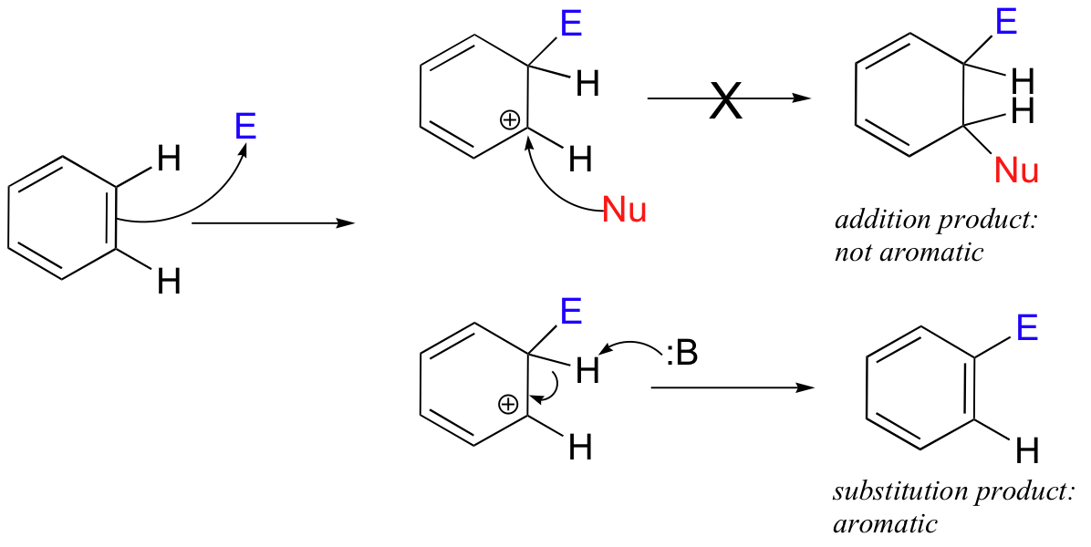 electrophilic aromatic substitution Analogous to electrophilic aromatic substitution, the mechanism of nucleophilic aromatic substitution is an addition-elimination mechanism however, in the first.