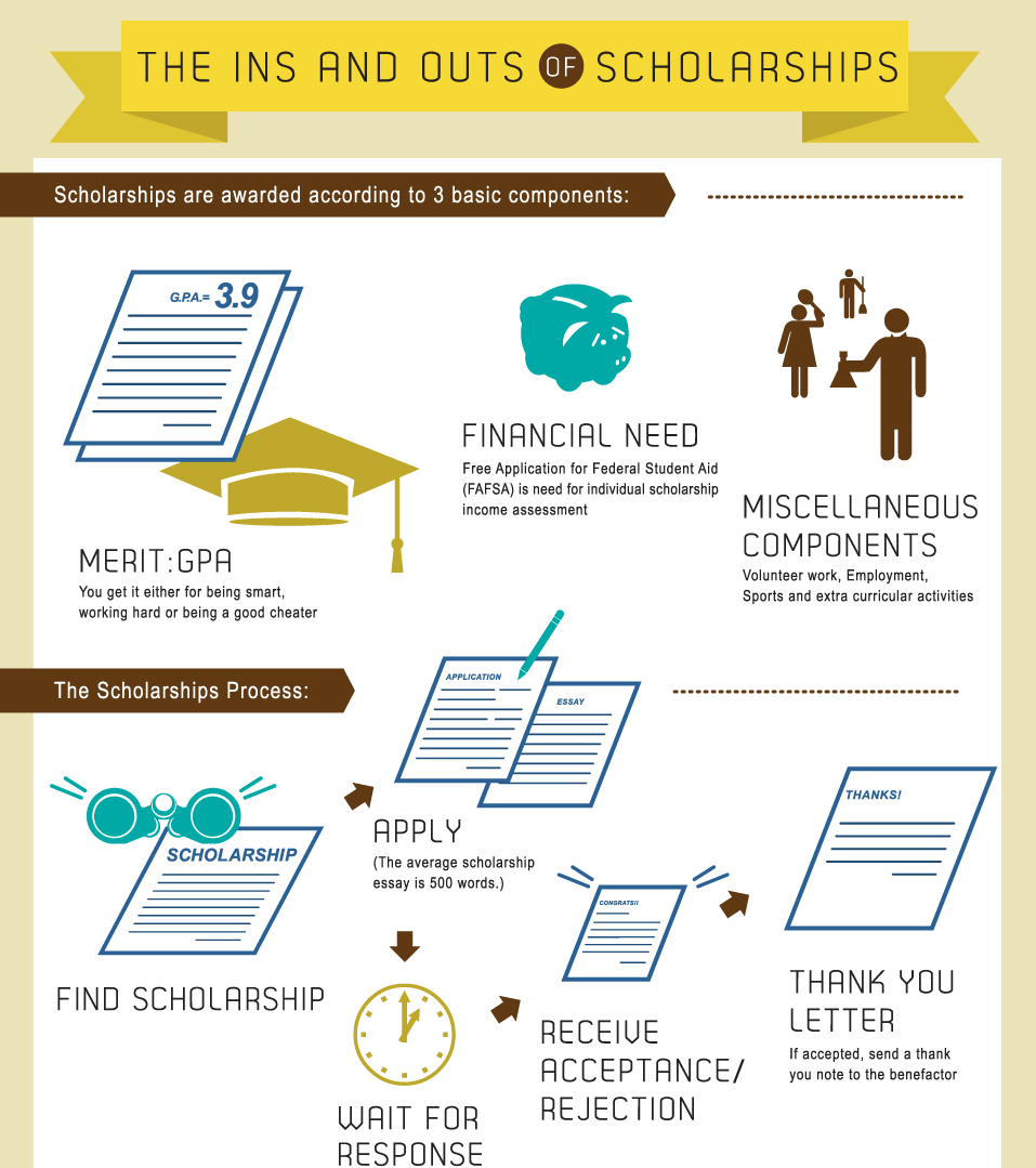 scholarship essay financial need
