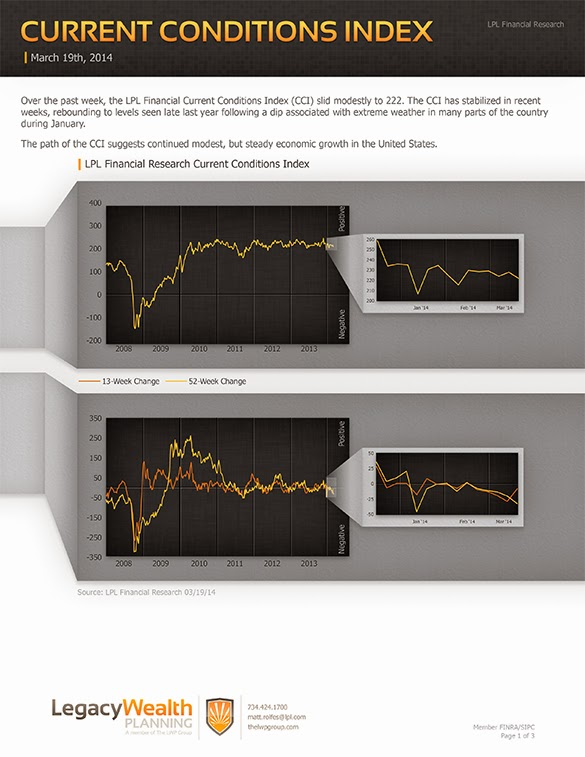 LPL Financial Research - Current Conditions Index - March 19, 2014