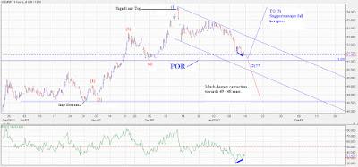 USDINR near a short term POR!