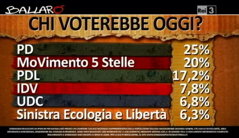 Ballaro il movimento 5 stelle al 20 sonda italia for Movimento 5 stelle parlamento oggi