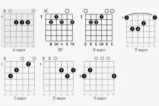 Easy Guitar Tabs: Easy Guitar Tabs: Scorpions guitar tab