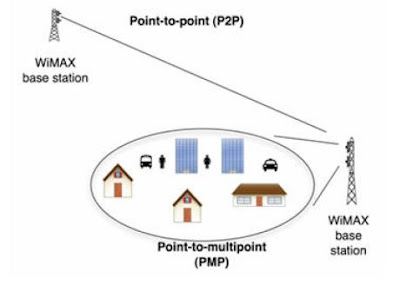 Point-to point and Point-to-multipoint configurations