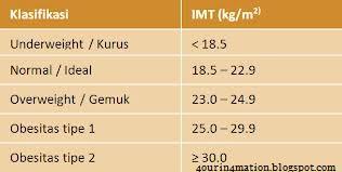 rumus IMT – menghitung berat badan ideal