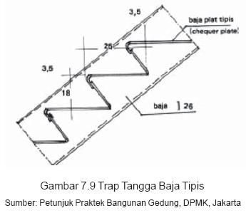 Gambar 7.9 Trap Tangga Baja Tipis